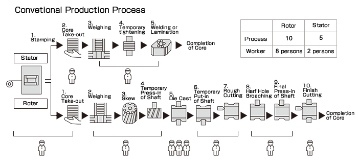Convetional Production Process